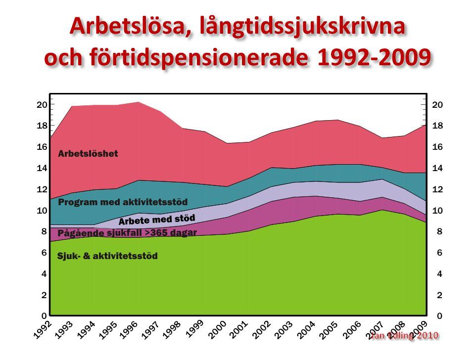 Arbetslösa, långtidssjukskrivna och förtidspensionerade 1992-2009