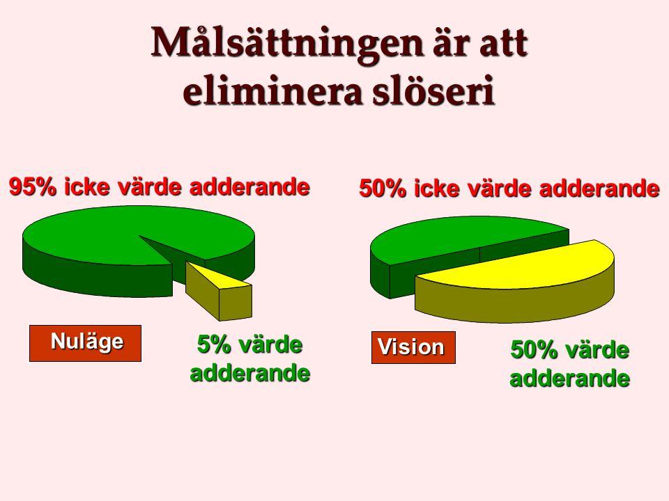 Målsättningen är att eliminera slöseri Vision 50% värde adderande 50% icke värde adderande Nuläge 95% icke värde adderande 5% värde adderande