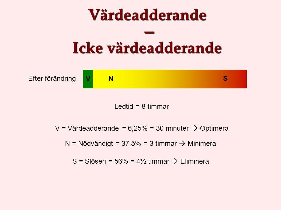 Efter förändring V NS V = Värdeadderande = 6,25% = 30 minuter  Optimera N = Nödvändigt = 37,5% = 3 timmar  Minimera S = Slöseri = 56% = 4½ timmar 
