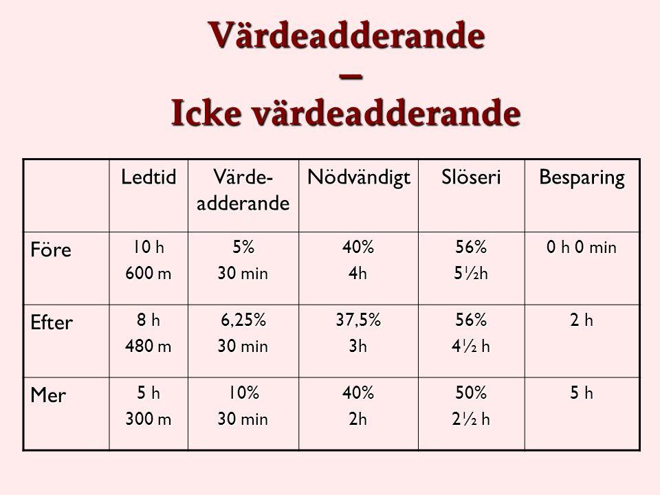 Värdeadderande – Icke värdeadderande Ledtid Värde- adderande NödvändigtSlöseriBesparing Före 10 h 600 m 5% 30 min 40%4h56%5½h 0 h 0 min Efter 8 h 480 m 6,25% 30 min 37,5%3h56% 4½ h 2 h Mer 5 h 300 m 10% 30 min 40%2h50% 2½ h 5 h