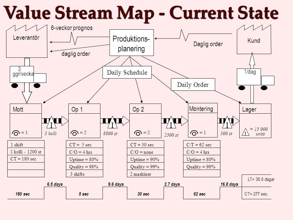 Produktions- planering daglig order 6-veckor prognos Daglig order 6.5 days LT= 35.6 dagar CT= 277 sec. Value Stream Map - Current State Kund Leverantö