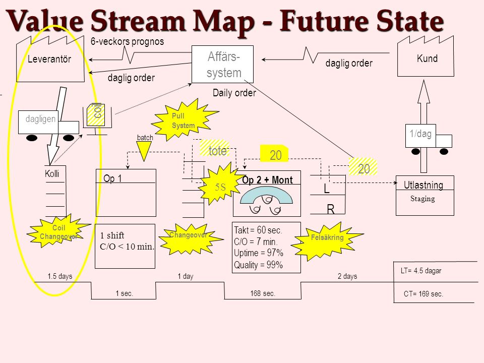 Value Stream Map - Future State Op 1 Takt = 60 sec.