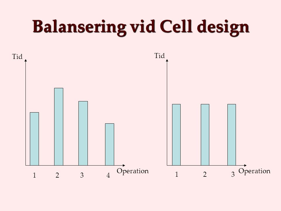 Balansering vid Cell design Tid Operation 1 2 3 4 Tid Operation 123123