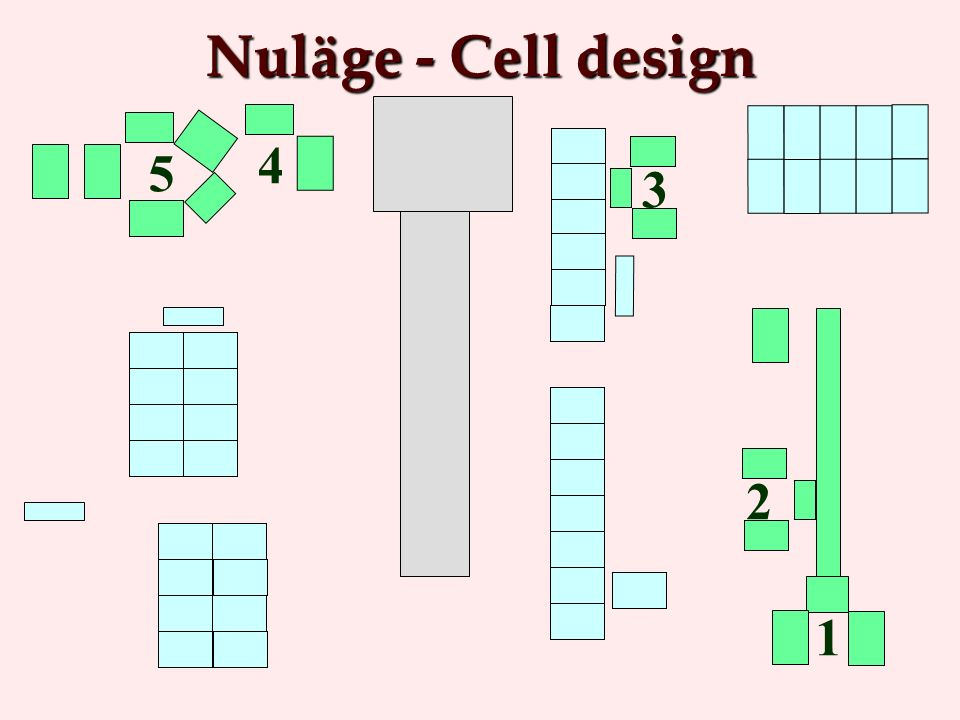 1 3 2 4 5 Nuläge - Cell design