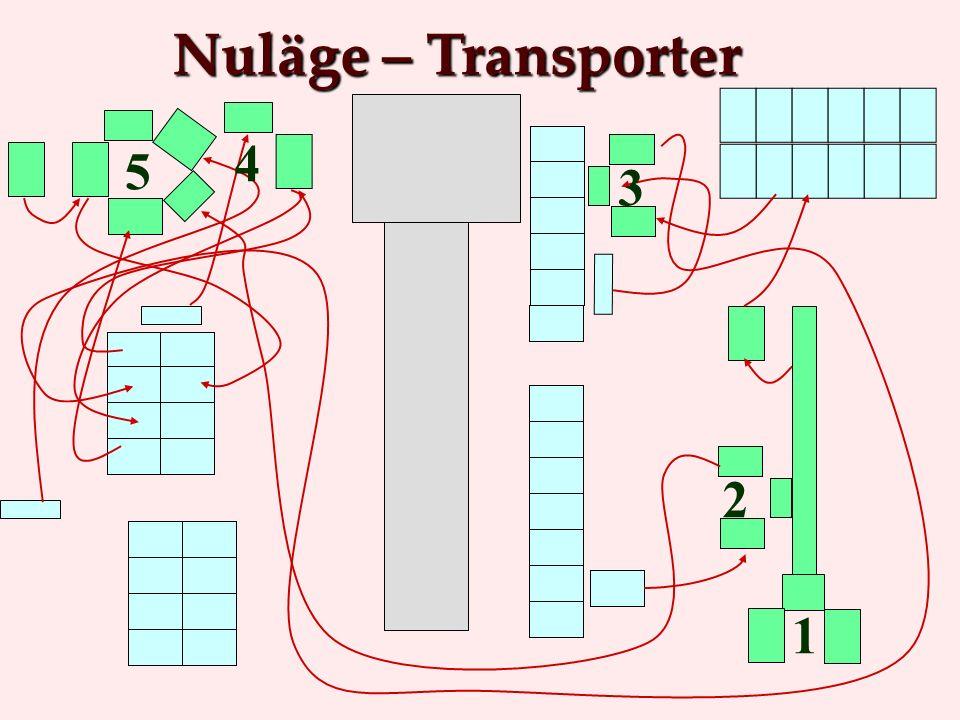 Nuläge – Transporter 1 3 2 4 5