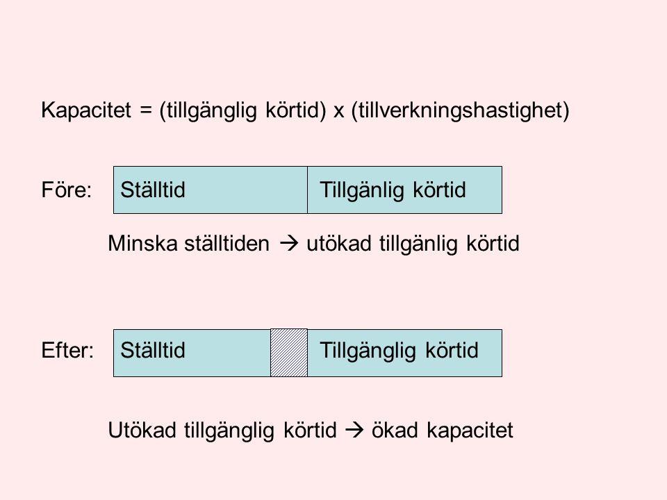 Kapacitet = (tillgänglig körtid) x (tillverkningshastighet) Före: Ställtid Tillgänlig körtid Minska ställtiden  utökad tillgänlig körtid Efter: Ställtid Tillgänglig körtid Utökad tillgänglig körtid  ökad kapacitet