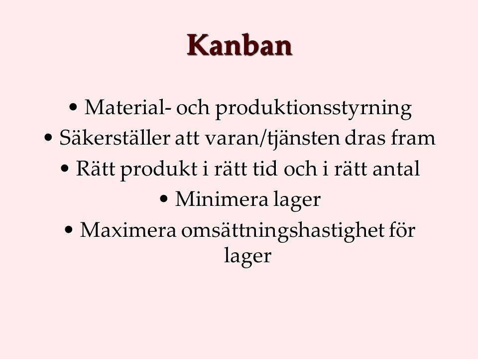 Kanban Material- och produktionsstyrningMaterial- och produktionsstyrning Säkerställer att varan/tjänsten dras framSäkerställer att varan/tjänsten dra