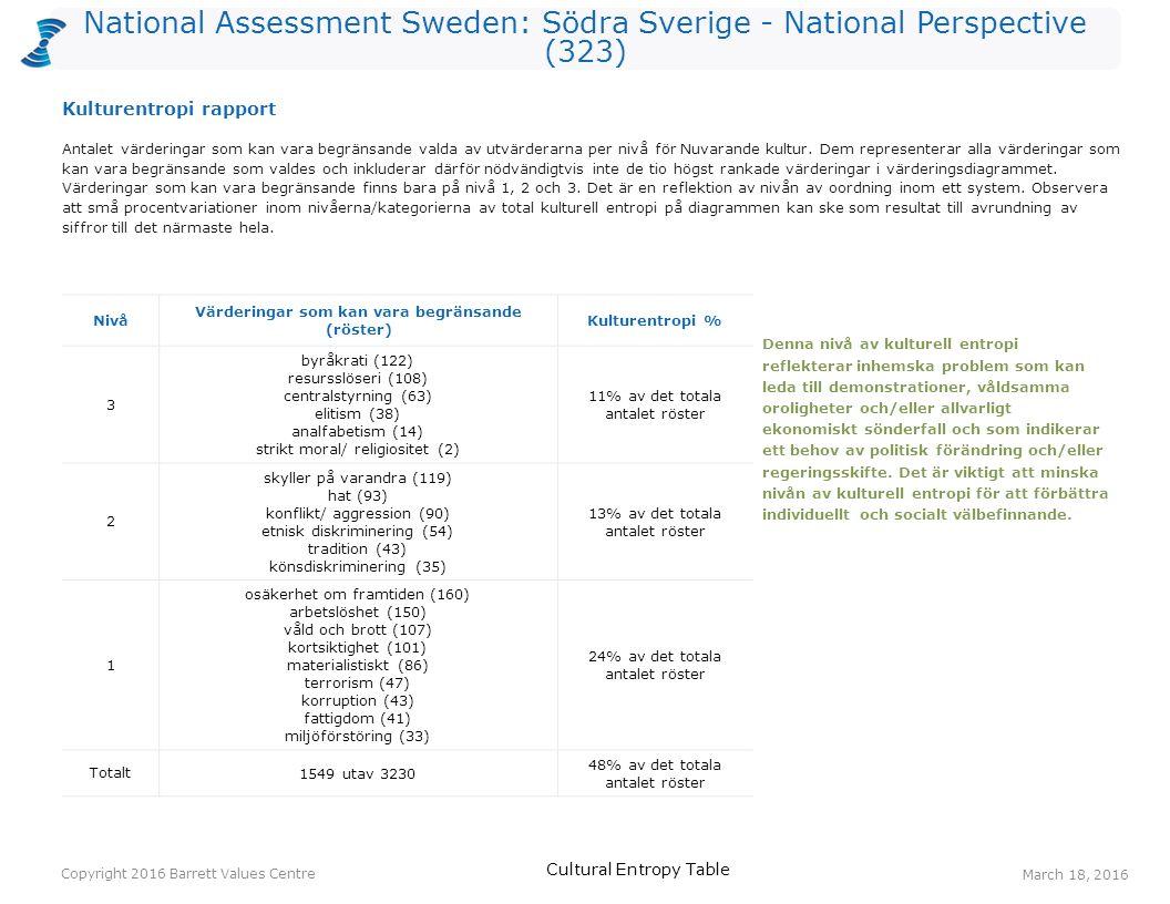 National Assessment Sweden: Södra Sverige - National Perspective (323) Antalet värderingar som kan vara begränsande valda av utvärderarna per nivå för Nuvarande kultur.