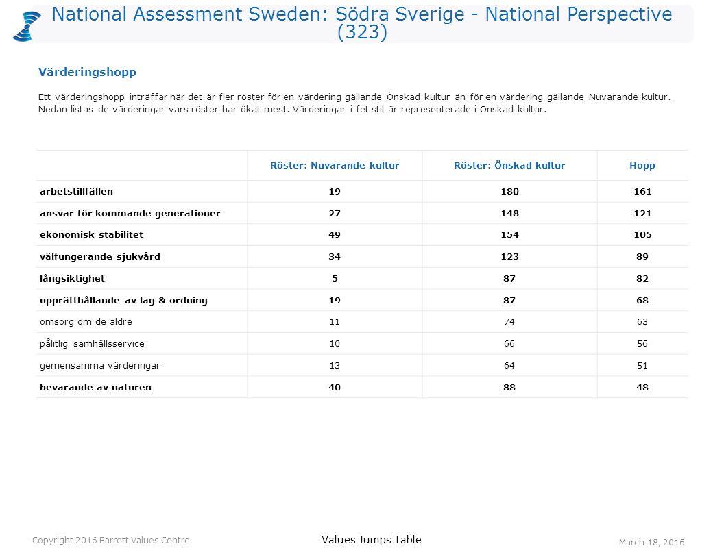 National Assessment Sweden: Södra Sverige - National Perspective (323) Röster: Nuvarande kulturRöster: Önskad kulturHopp arbetstillfällen19180161 ansvar för kommande generationer27148121 ekonomisk stabilitet49154105 välfungerande sjukvård3412389 långsiktighet58782 upprätthållande av lag & ordning198768 omsorg om de äldre117463 pålitlig samhällsservice106656 gemensamma värderingar136451 bevarande av naturen408848 Ett värderingshopp inträffar när det är fler röster för en värdering gällande Önskad kultur än för en värdering gällande Nuvarande kultur.