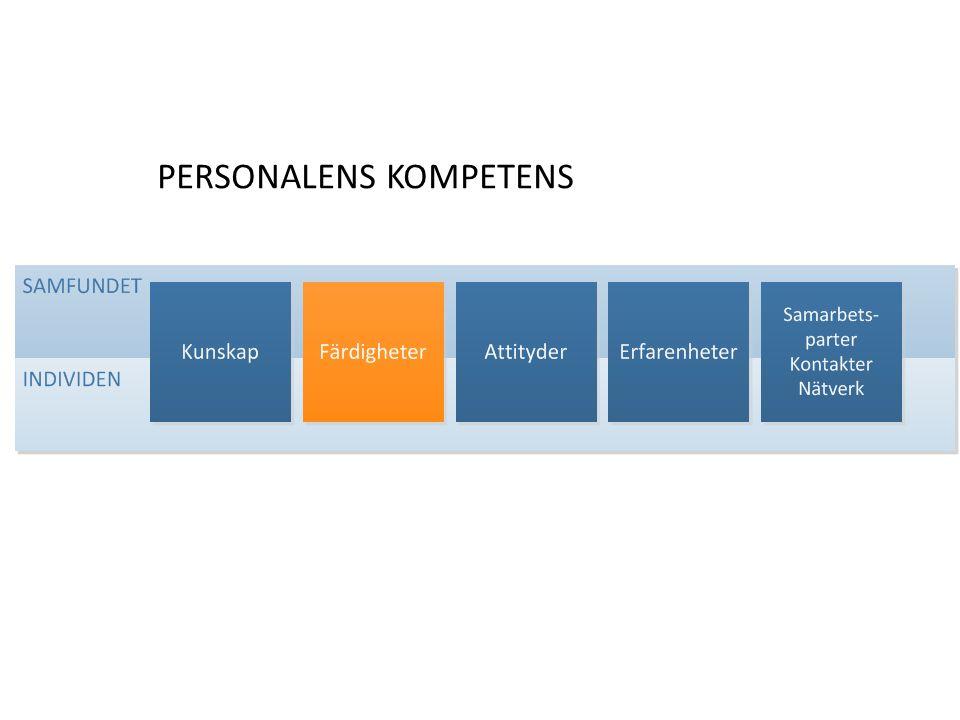 PERSONALENS KOMPETENS