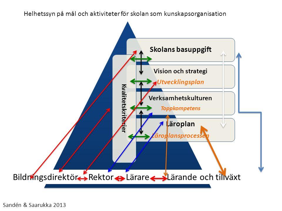 Skolans basuppgift Vision och strategi Utvecklingsplan Verksamhetskulturen Toppkompetens Läroplan Läroplansprocessen Kvalitetskriterier Bildningsdirek