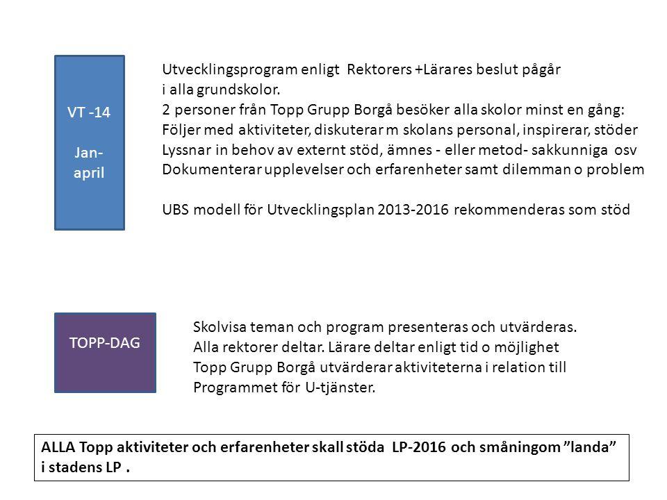 VT -14 Jan- april Utvecklingsprogram enligt Rektorers +Lärares beslut pågår i alla grundskolor. 2 personer från Topp Grupp Borgå besöker alla skolor m