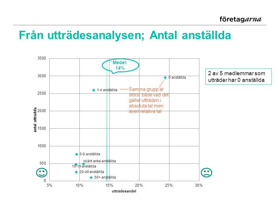 Från utträdesanalysen; Antal anställda Medel: 14% 2 av 5 medlemmar som utträder har 0 anställda Samma grupp är störst både vad det gäller utträden i absoluta tal men även relativa tal