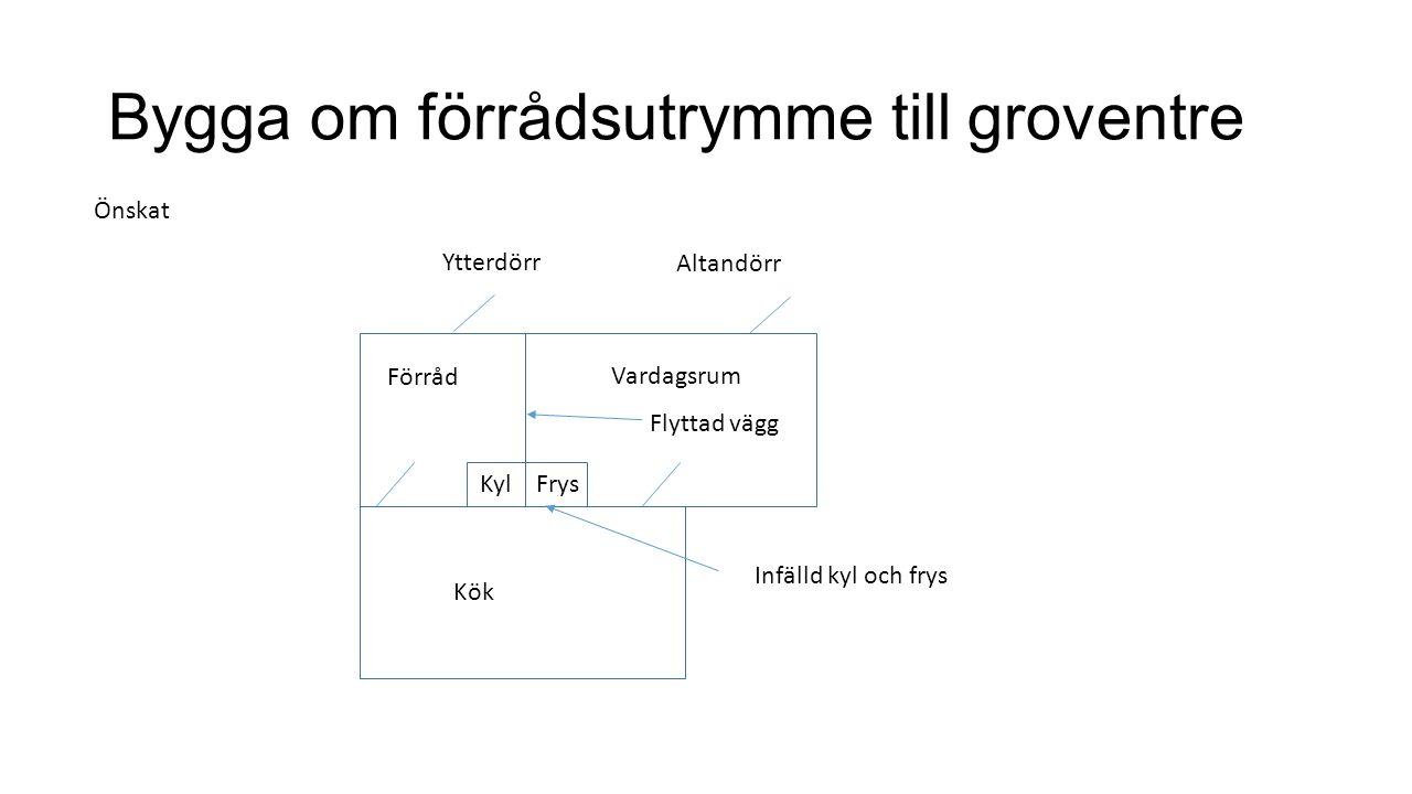 Bygga om förrådsutrymme till groventre Önskat Förråd Vardagsrum Kök KylFrys Flyttad vägg Infälld kyl och frys Altandörr Ytterdörr