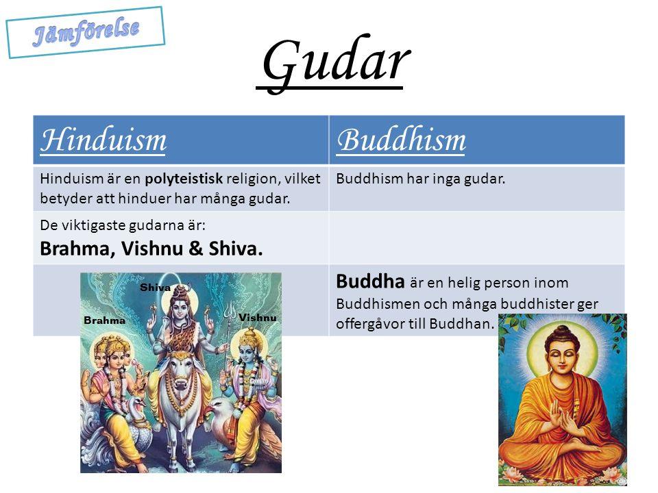Gudar HinduismBuddhism Hinduism är en polyteistisk religion, vilket betyder att hinduer har många gudar.