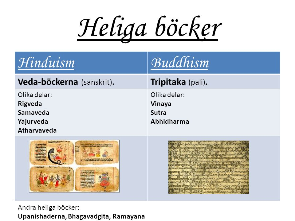 Heliga böcker HinduismBuddhism Veda-böckerna (sanskrit).