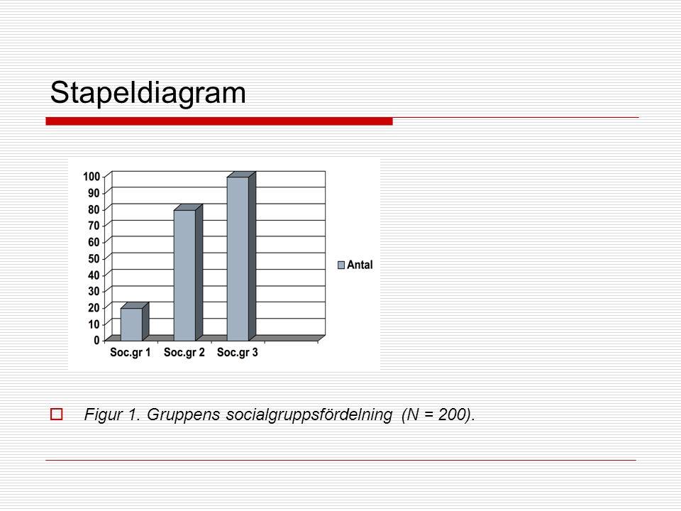 Stapeldiagram  Figur 1. Gruppens socialgruppsfördelning (N = 200).