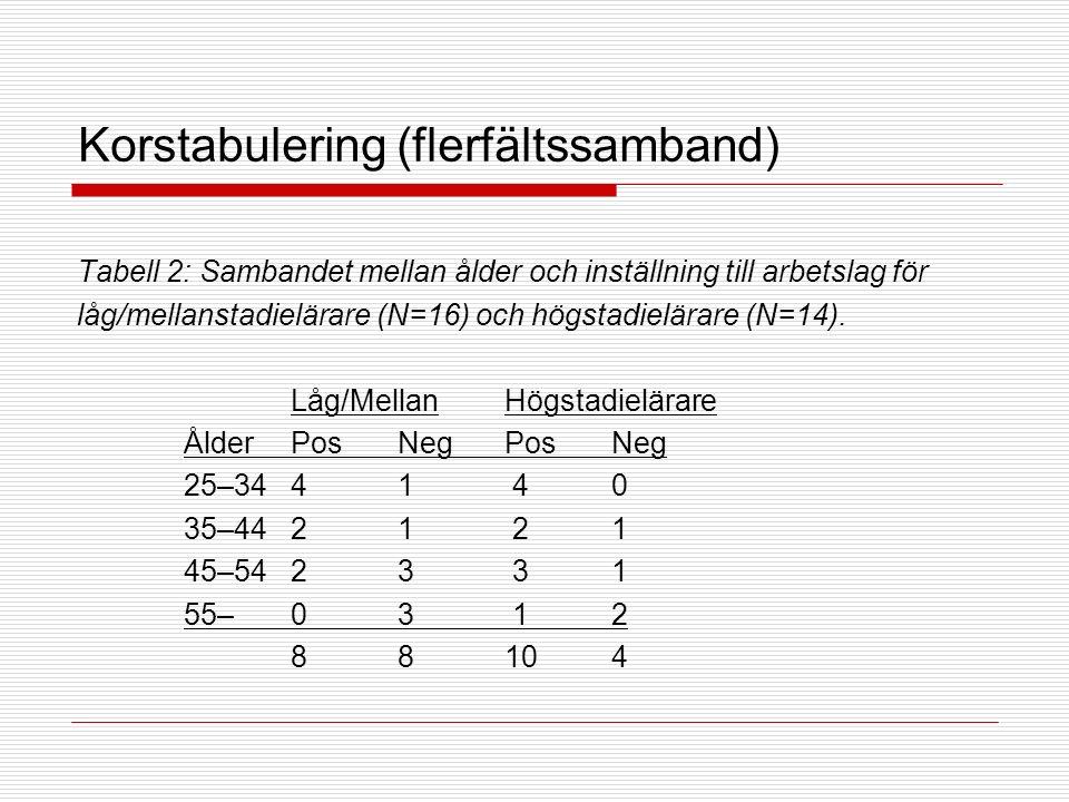 Korstabulering (flerfältssamband) Tabell 2: Sambandet mellan ålder och inställning till arbetslag för låg/mellanstadielärare (N=16) och högstadielärare (N=14).