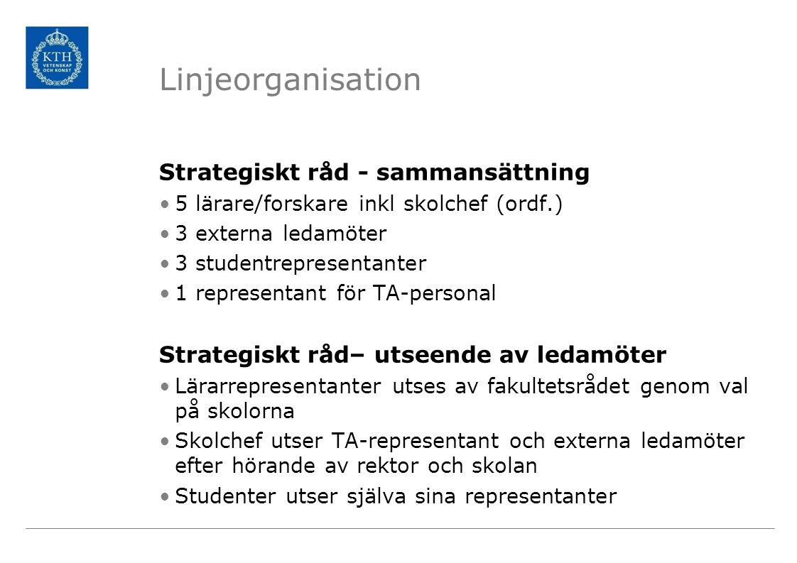 Kollegial organisation Fakultetsråd Dekanus och prodekanus – ordf.