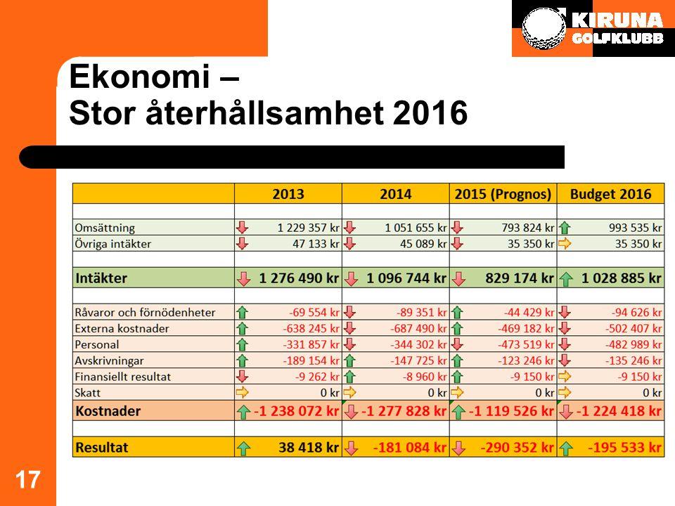 Ekonomi – Stor återhållsamhet 2016 17