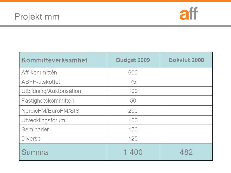 Projekt mm Kommittéverksamhet Budget 2009Bokslut 2008 Aff-kommittén 600 ABFF-utskottet75 Utbildning/Auktorisation100 Fastighetskommittén50 NordicFM/EuroFM/SIS200 Utvecklingsforum100 Seminarier150 Diverse125 Summa1 400482