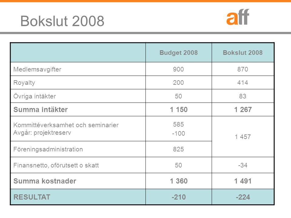 Projekt mm Kommittéverksamhet Budget 2008Bokslut 2008 Aff-kommittén 130170 ABFF-utskottet7540 Utbildning/Auktorisation13092 Fastighetskommittén500 NordicFM/EuroFM130180 Utvecklingsforum0 Summa485482