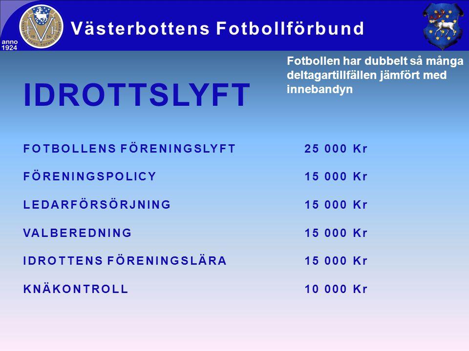 Västerbottens Fotbollförbund Fotbollen har dubbelt så många deltagartillfällen jämfört med innebandyn IDROTTSLYFT FOTBOLLENS FÖRENINGSLYFT25 000 Kr FÖRENINGSPOLICY15 000 Kr LEDARFÖRSÖRJNING15 000 Kr VALBEREDNING15 000 Kr IDROTTENS FÖRENINGSLÄRA15 000 Kr KNÄKONTROLL10 000 Kr