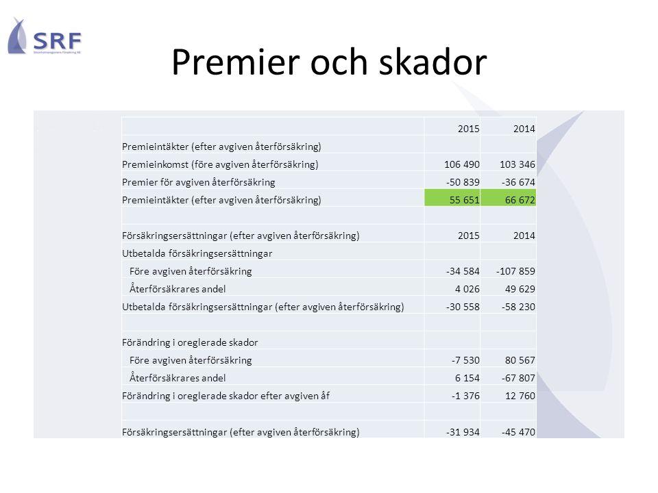 20152014 Premieintäkter (efter avgiven återförsäkring) Premieinkomst (före avgiven återförsäkring)106 490103 346 Premier för avgiven återförsäkring-50
