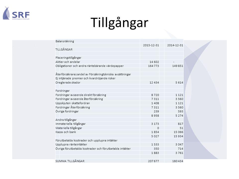 Balansräkning 2015-12-312014-12-31 TILLGÅNGAR Placeringstillgångar Aktier och andelar14 602- Obligationer och andra räntebärande värdepapper164 773149