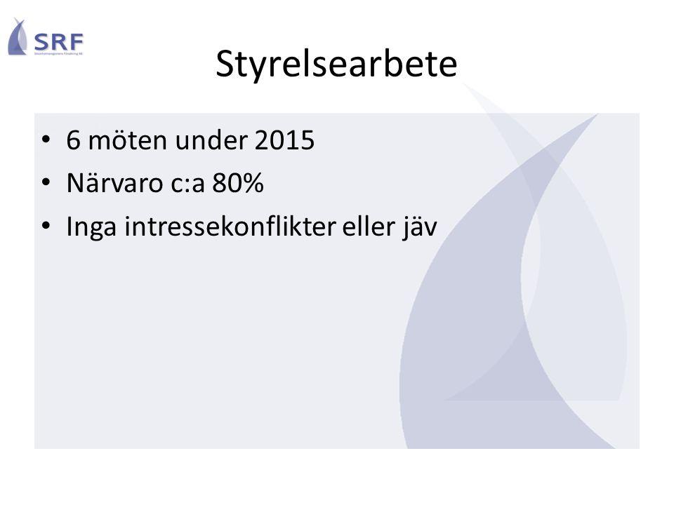 Styrelsearbete 6 möten under 2015 Närvaro c:a 80% Inga intressekonflikter eller jäv