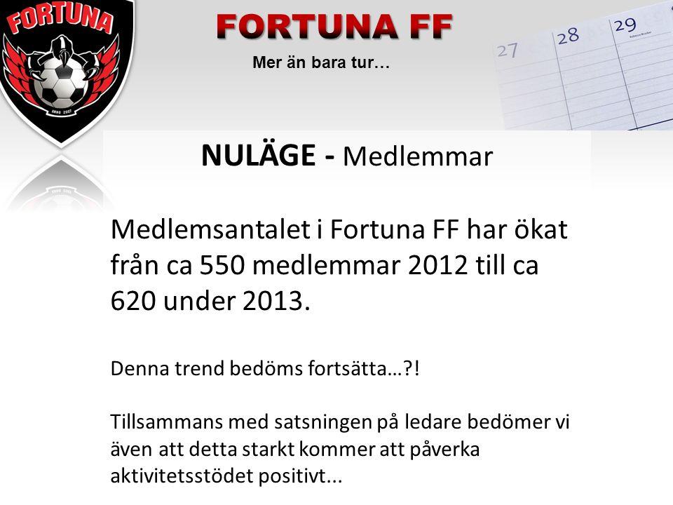 Mer än bara tur… NULÄGE - Medlemmar Medlemsantalet i Fortuna FF har ökat från ca 550 medlemmar 2012 till ca 620 under 2013. Denna trend bedöms fortsät