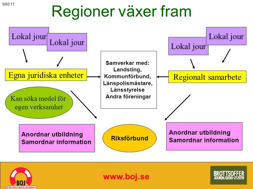 Regioner växer fram www.boj.se Lokal jour Egna juridiska enheter Regionalt samarbete Kan söka medel för egen verksamhet Samverkar med: Landsting, Komm