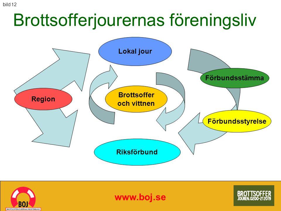 Brottsofferjourernas föreningsliv www.boj.se Lokal jour Förbundsstämma Förbundsstyrelse Region Riksförbund Brottsoffer och vittnen bild 12