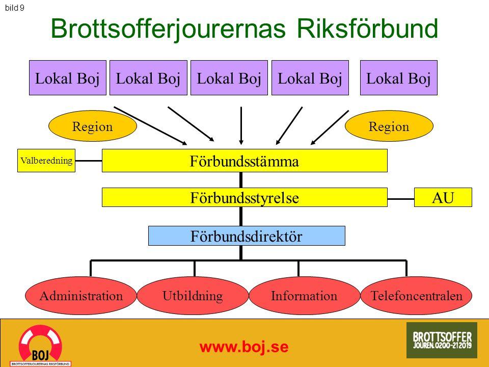 Brottsofferjourernas Riksförbund www.boj.se Lokal Boj Förbundsstämma Förbundsstyrelse Förbundsdirektör AdministrationUtbildningInformation AU Valbered