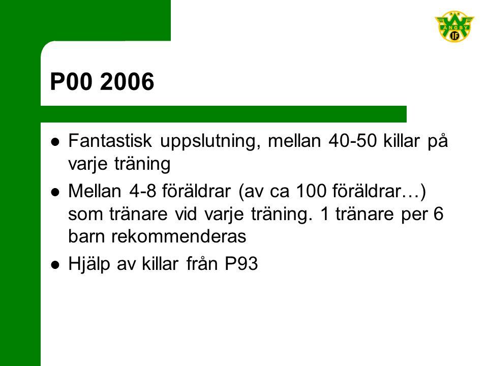 P00 2006 Fantastisk uppslutning, mellan 40-50 killar på varje träning Mellan 4-8 föräldrar (av ca 100 föräldrar…) som tränare vid varje träning.