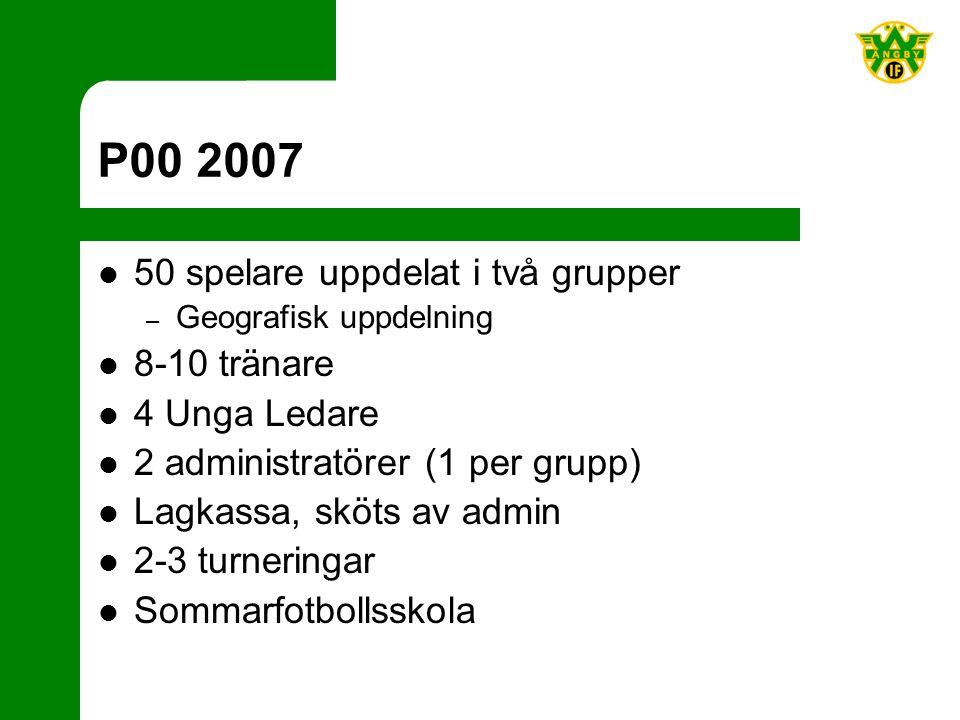 P00 2007 50 spelare uppdelat i två grupper – Geografisk uppdelning 8-10 tränare 4 Unga Ledare 2 administratörer (1 per grupp) Lagkassa, sköts av admin 2-3 turneringar Sommarfotbollsskola