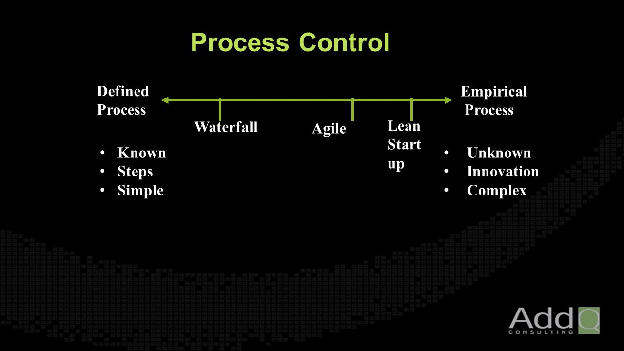 Process Control Defined Process Empirical Process Known Steps Simple Unknown Innovation Complex Waterfall Agile Lean Start up