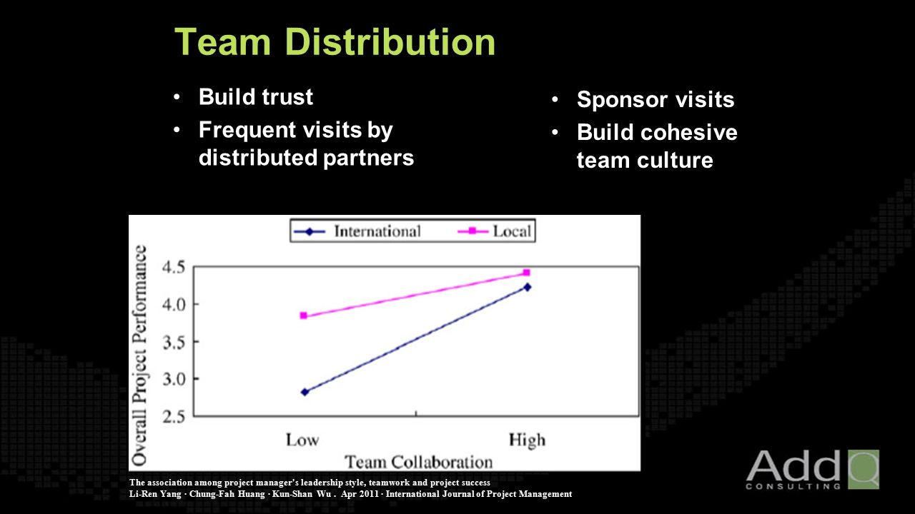Sponsor visits Build cohesive team culture The association among project manager s leadership style, teamwork and project success Li-Ren Yang · Chung-Fah Huang · Kun-Shan Wu.