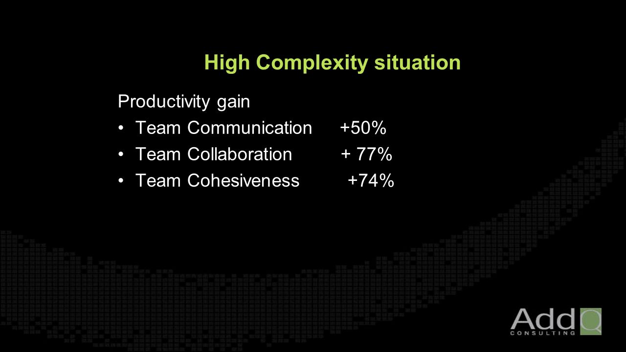 High Complexity situation Productivity gain Team Communication +50% Team Collaboration + 77% Team Cohesiveness +74%