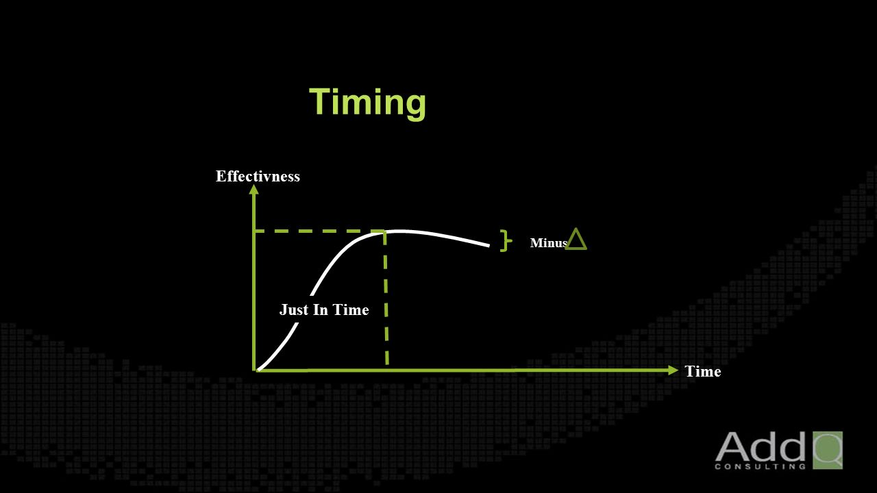 Time Effectivness Just In Time Minus Timing