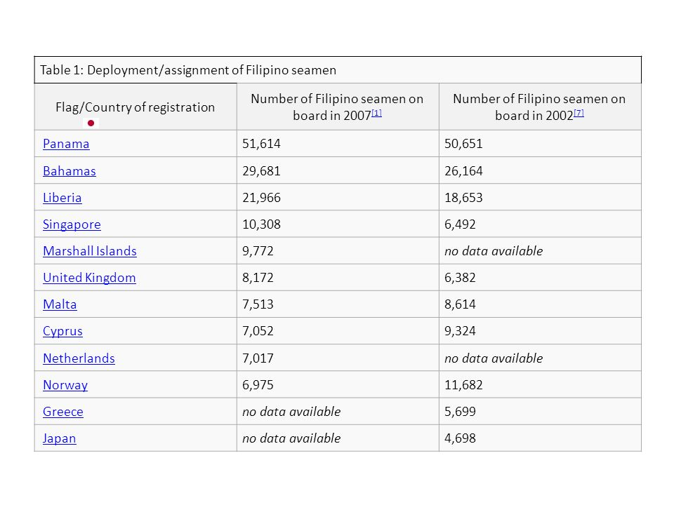 Table 1: Deployment/assignment of Filipino seamen Flag/Country of registration Number of Filipino seamen on board in 2007 [1] [1] Number of Filipino s