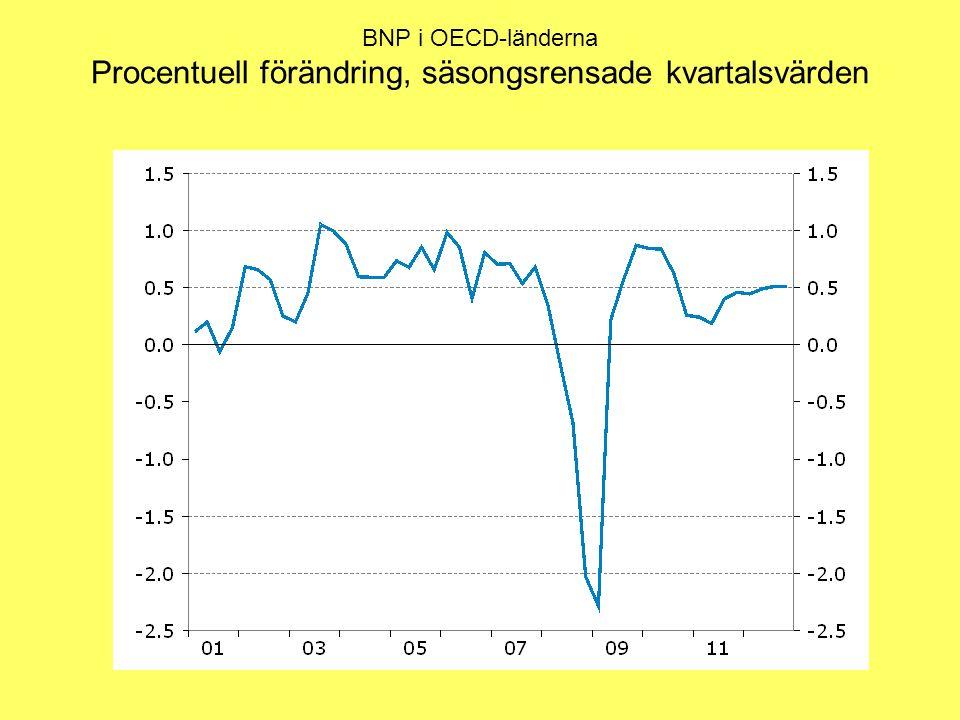 BNP i OECD-länderna Procentuell förändring, säsongsrensade kvartalsvärden