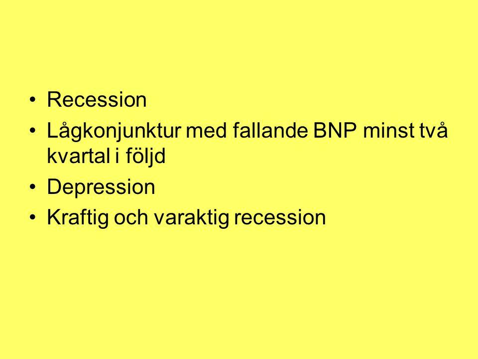 Recession Lågkonjunktur med fallande BNP minst två kvartal i följd Depression Kraftig och varaktig recession