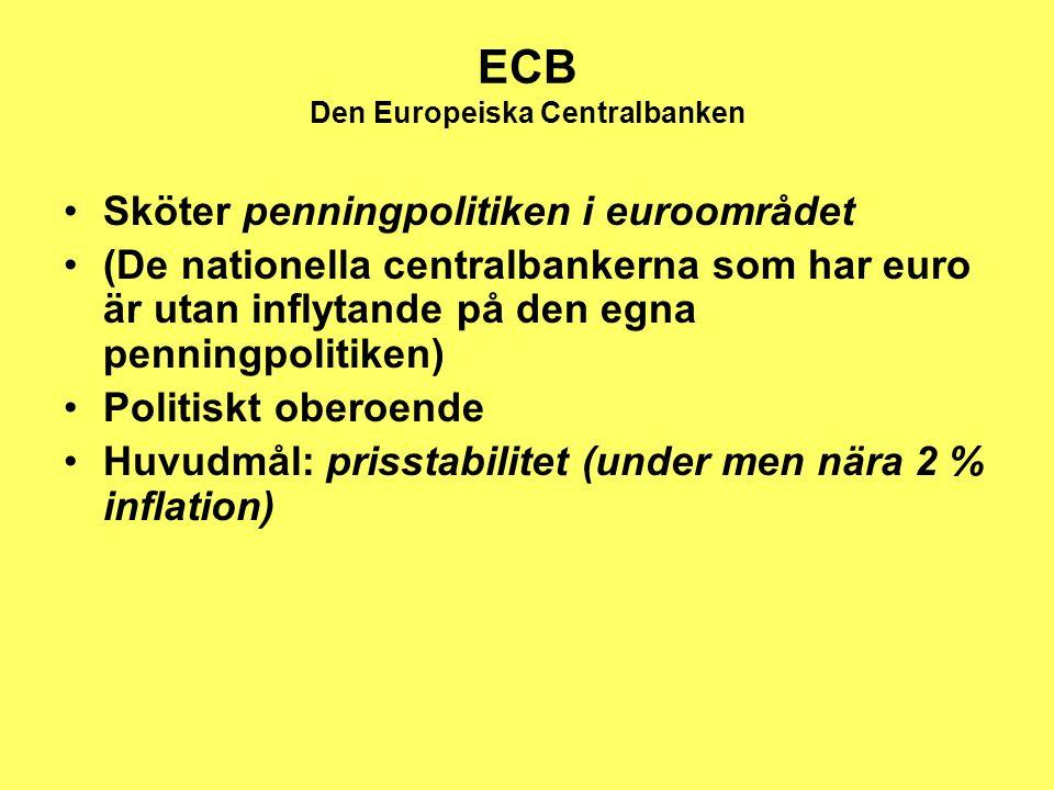 ECB Den Europeiska Centralbanken Sköter penningpolitiken i euroområdet (De nationella centralbankerna som har euro är utan inflytande på den egna penningpolitiken) Politiskt oberoende Huvudmål: prisstabilitet (under men nära 2 % inflation)