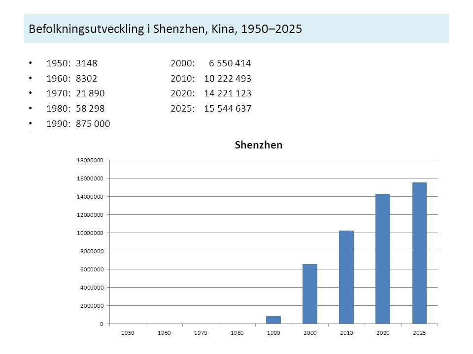 Befolkningsutveckling i Shenzhen, Kina, 1950–2025 1950:3148 2000: 6 550 414 1960:8302 2010: 10 222 493 1970:21 890 2020: 14 221 123 1980:58 2982025: 1