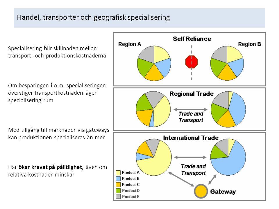 Handel, transporter och geografisk specialisering Specialisering blir skillnaden mellan transport- och produktionskostnaderna Om besparingen i.o.m.