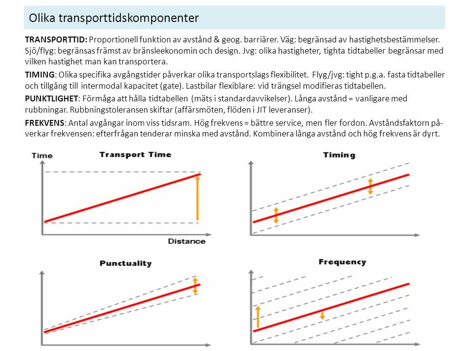 Olika transporttidskomponenter TRANSPORTTID: Proportionell funktion av avstånd & geog. barriärer. Väg: begränsad av hastighetsbestämmelser. Sjö/flyg: