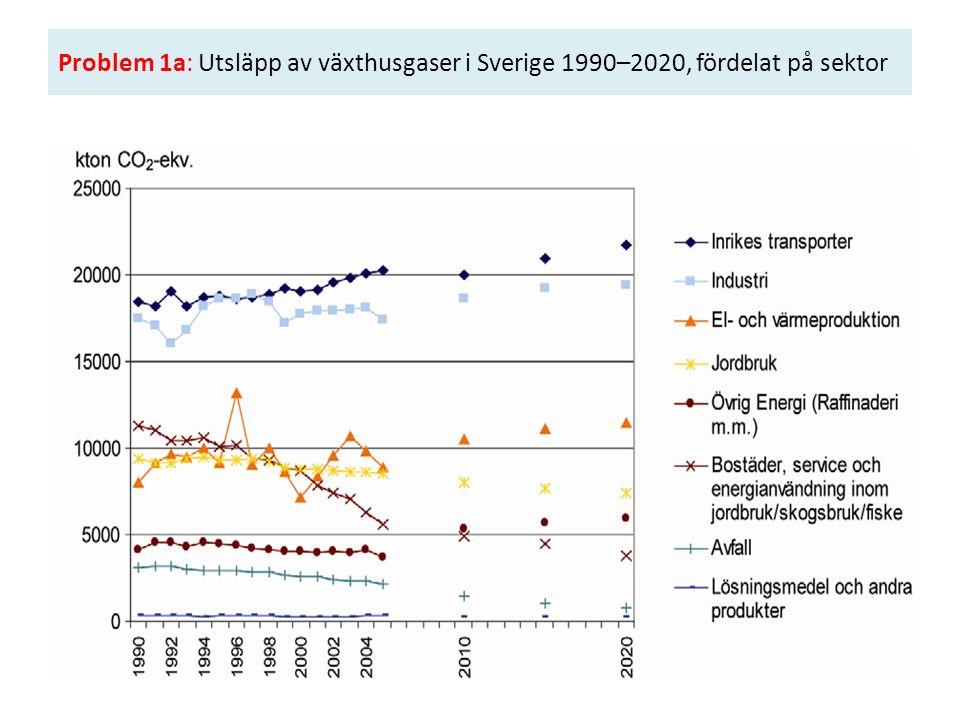 Problem 1a: Utsläpp av växthusgaser i Sverige 1990–2020, fördelat på sektor