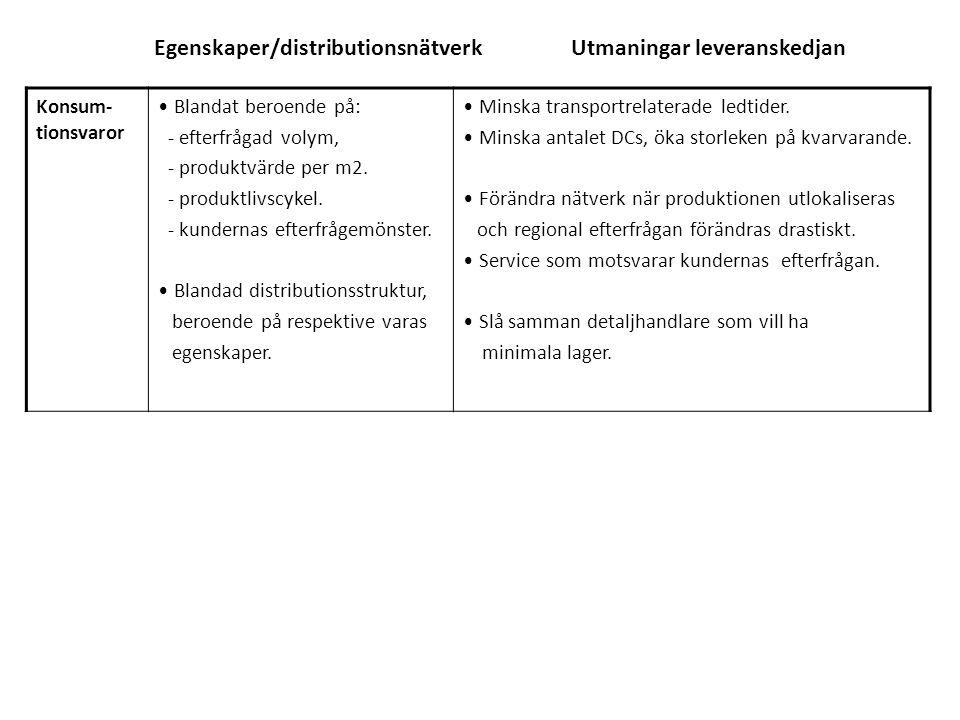 Egenskaper/distributionsnätverk Utmaningar leveranskedjan Konsum- tionsvaror Blandat beroende på: - efterfrågad volym, - produktvärde per m2. - produk