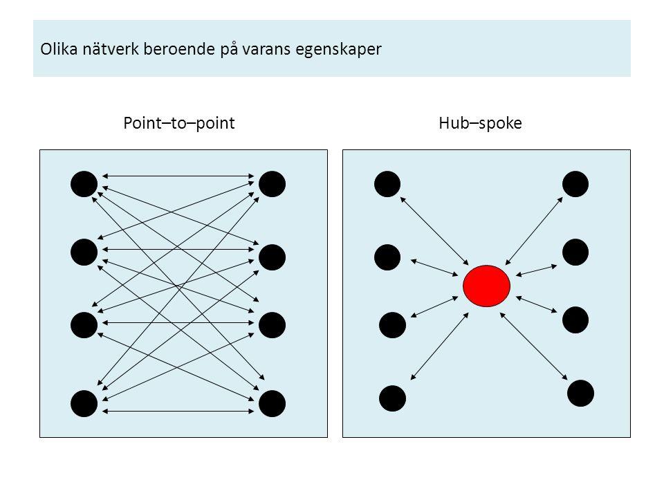 Olika nätverk beroende på varans egenskaper Point–to–point Hub–spoke